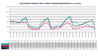 Occupancy Report